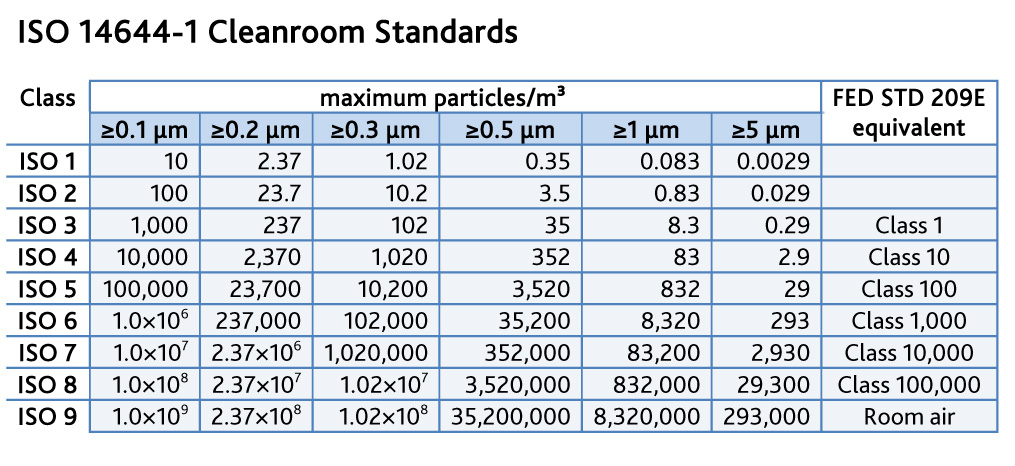 Iso 14644 And Standard 209e Classification Table Part 35