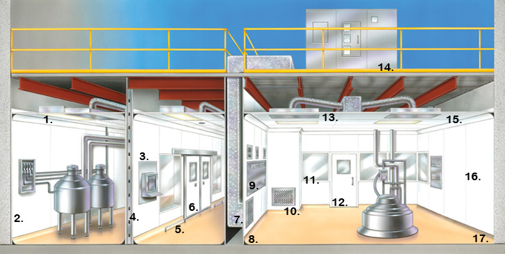 Pharmaceutical Clean Rooms Classification