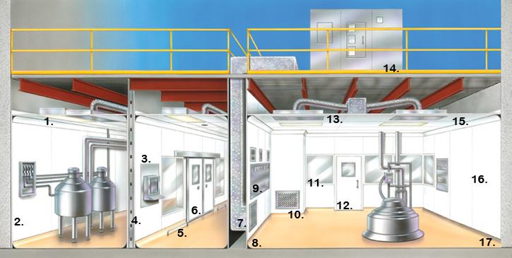 Modular cleanroom design expertise portafab for Clean room design qualification
