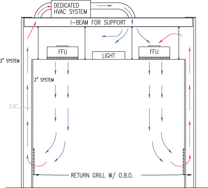 recirculating air flow cleanroom design