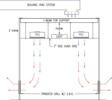 single pass air flow cleanroom design