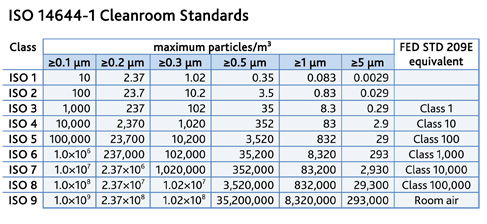 ISO cleanroom standards classiication table