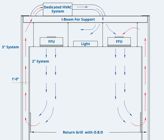cleanroom recirculating air design - controlling airflow in a cleanroom - recirculating cleanroom airflow system