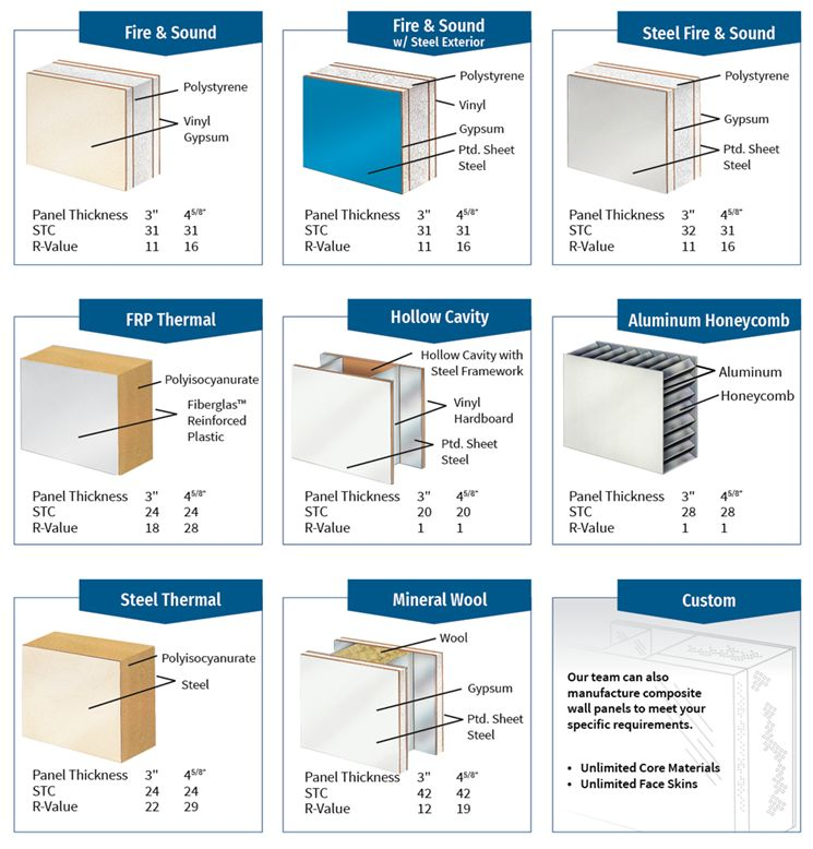 Modular Wall Panel Overview - PortaFab Modular Buildings